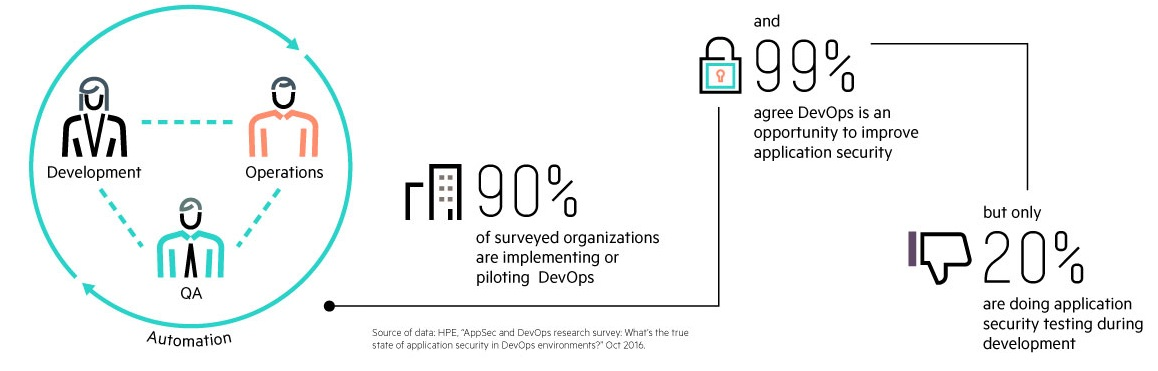 HPE Survey on Security in DevOps
