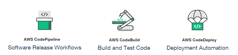 AWS Automation Tools