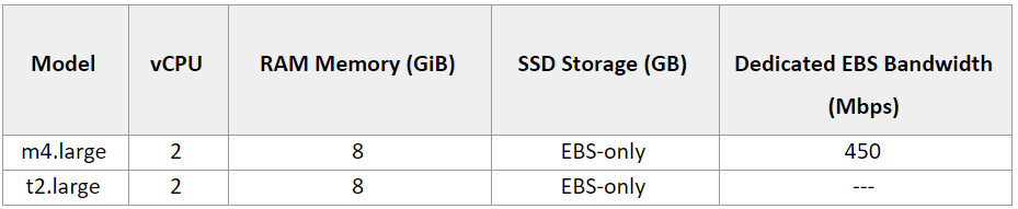 AWS EC2 t2.large vs. m4.large for media companies