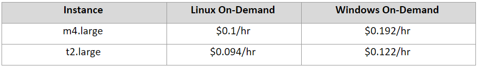Now let's take a closer look at both the instances' pricing comparison(for US East Region), which is a major differentiating factor to make a decision: